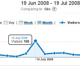 Blog comments traffic spike